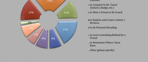Location Based Marketing Association EMEA Survey 2011: The Infographic